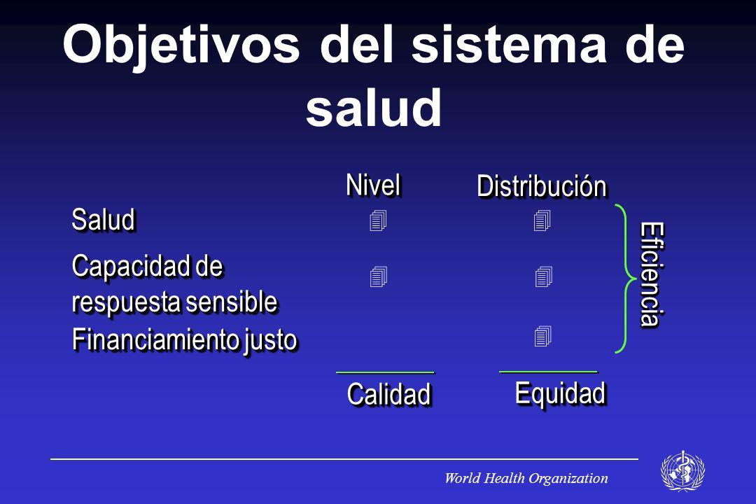 World Health Organization SaludSalud Capacidad de respuesta sensible Financiamiento justo NivelNivelDistribuciónDistribución EficienciaEficiencia CalidadCalidad EquidadEquidad Objetivos del sistema de salud