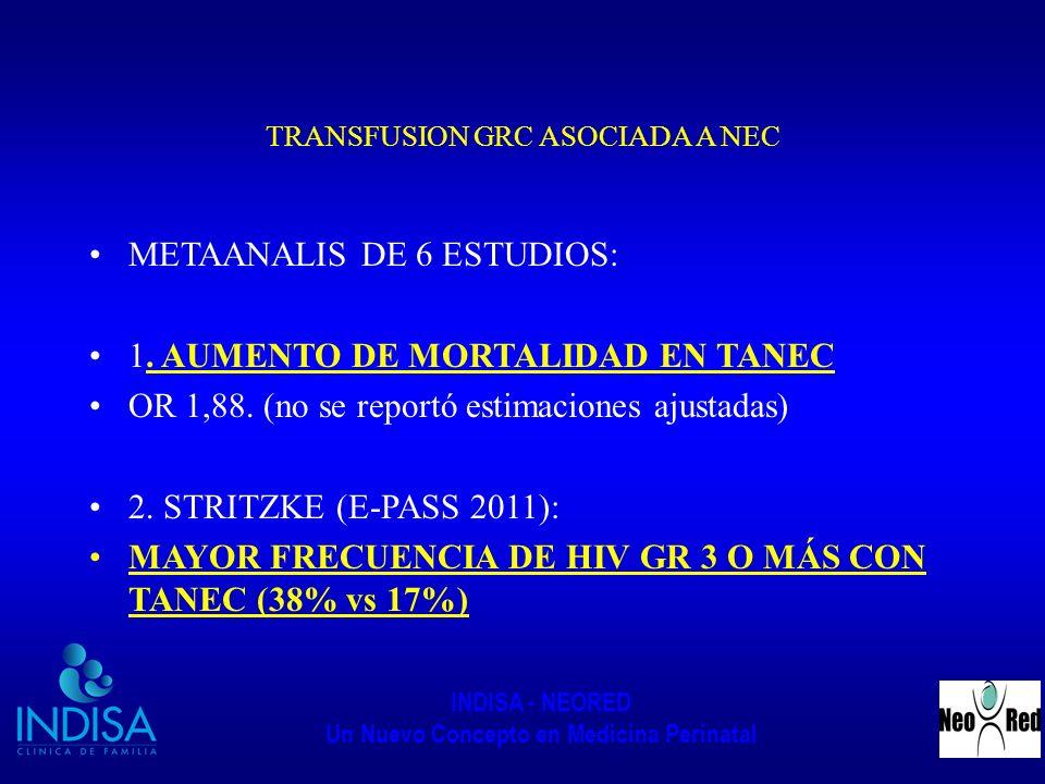 INDISA - NEORED Un Nuevo Concepto en Medicina Perinatal TRANSFUSION GRC ASOCIADA A NEC METAANALIS DE 6 ESTUDIOS: 1. AUMENTO DE MORTALIDAD EN TANEC OR