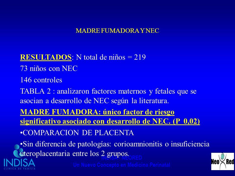 INDISA - NEORED Un Nuevo Concepto en Medicina Perinatal MADRE FUMADORA Y NEC RESULTADOS: N total de niños = 219 73 niños con NEC 146 controles TABLA 2