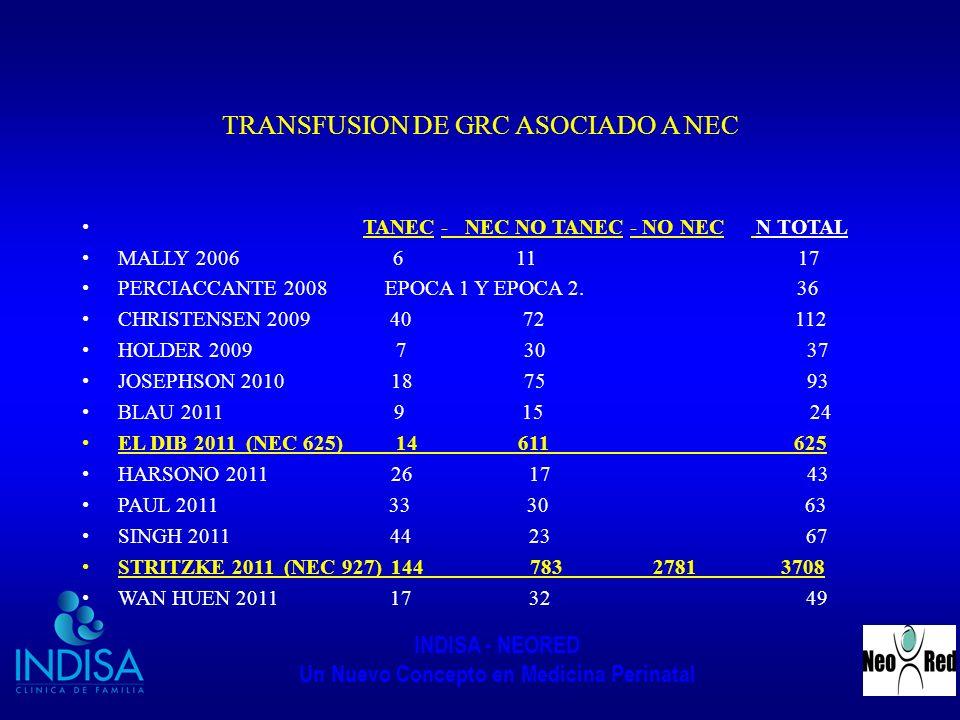 INDISA - NEORED Un Nuevo Concepto en Medicina Perinatal TRANSFUSION DE GRC ASOCIADO A NEC TANEC - NEC NO TANEC - NO NEC N TOTAL MALLY 2006 6 11 17 PER