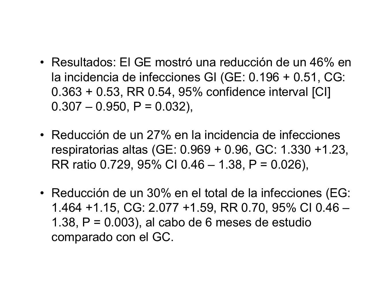 Resultados: El GE mostró una reducción de un 46% en la incidencia de infecciones GI (GE: 0.196 + 0.51, CG: 0.363 + 0.53, RR 0.54, 95% confidence interval [CI] 0.307 – 0.950, P = 0.032), Reducción de un 27% en la incidencia de infecciones respiratorias altas (GE: 0.969 + 0.96, GC: 1.330 +1.23, RR ratio 0.729, 95% CI 0.46 – 1.38, P = 0.026), Reducción de un 30% en el total de la infecciones (EG: 1.464 +1.15, CG: 2.077 +1.59, RR 0.70, 95% CI 0.46 – 1.38, P = 0.003), al cabo de 6 meses de estudio comparado con el GC.