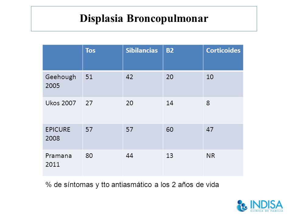 Displasia Broncopulmonar TosSibilanciasB2Corticoides Geehough 2005 51422010 Ukos 20072720148 EPICURE 2008 57 6047 Pramana 2011 804413NR % de síntomas y tto antiasmático a los 2 años de vida