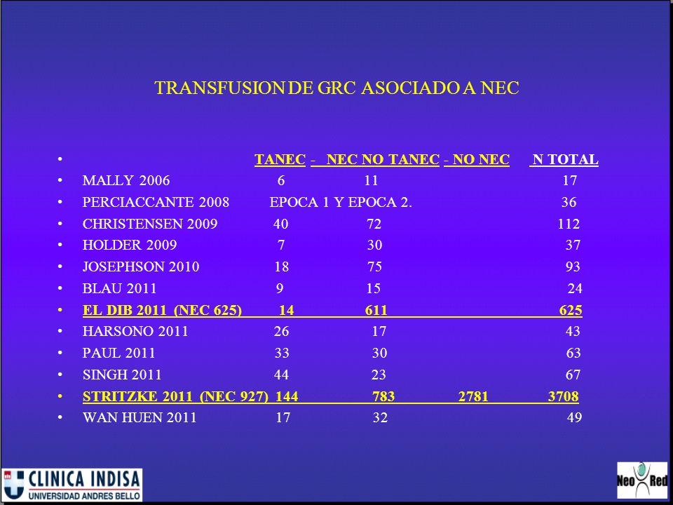 RANITIDINA E INFECCIONES, NEC Y MORTALIDAD EN VLBW RESULTADOS: NEC, MORTALIDAD Y HOSPITALIZACION MAS PROLONGADA: MAYOR EN GRUPO DE RANITIDINA NEC : OR 6,6, IC 1,7 A 25, P (-) 0.03, 9,6% VS 1,6% Riesgo de NEC NO relación con dosis o duración del tto.