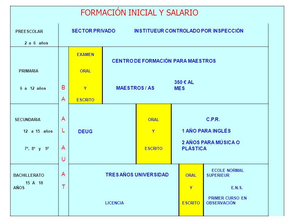 FORMACIÓN INICIAL Y SALARIO PREESCOLAR SECTOR PRIVADO INSTITUEUR CONTROLADO POR INSPECCIÓN 2 a 6 años EXAMEN CENTRO DE FORMACIÓN PARA MAESTROS PRIMARI