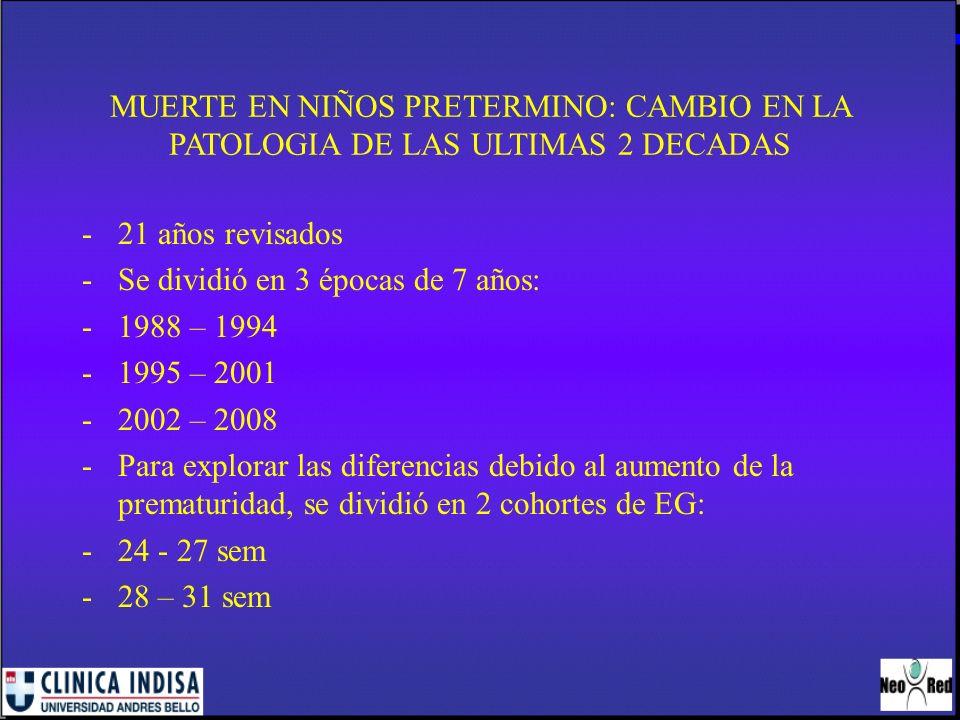 MUERTE EN NIÑOS PRETERMINO: CAMBIO EN LA PATOLOGIA DE LAS ULTIMAS 2 DECADAS -21 años revisados -Se dividió en 3 épocas de 7 años: -1988 – 1994 -1995 –