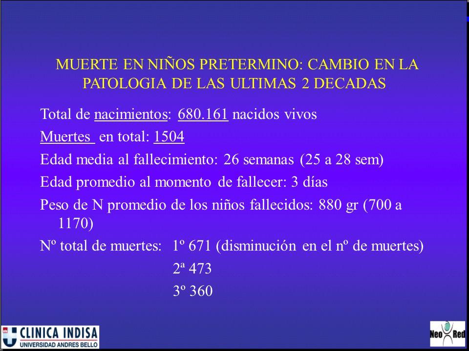 MUERTE EN NIÑOS PRETERMINO: CAMBIO EN LA PATOLOGIA DE LAS ULTIMAS 2 DECADAS Total de nacimientos: 680.161 nacidos vivos Muertes en total: 1504 Edad me