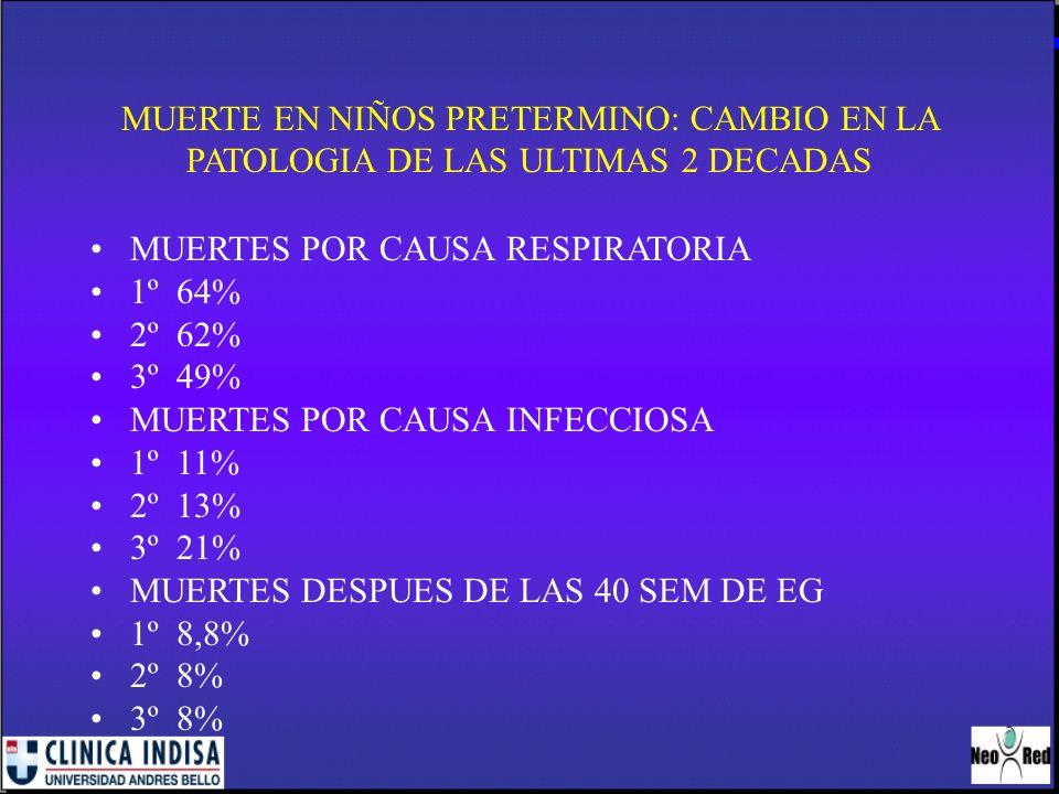 MUERTE EN NIÑOS PRETERMINO: CAMBIO EN LA PATOLOGIA DE LAS ULTIMAS 2 DECADAS MUERTES POR CAUSA RESPIRATORIA 1º 64% 2º 62% 3º 49% MUERTES POR CAUSA INFE