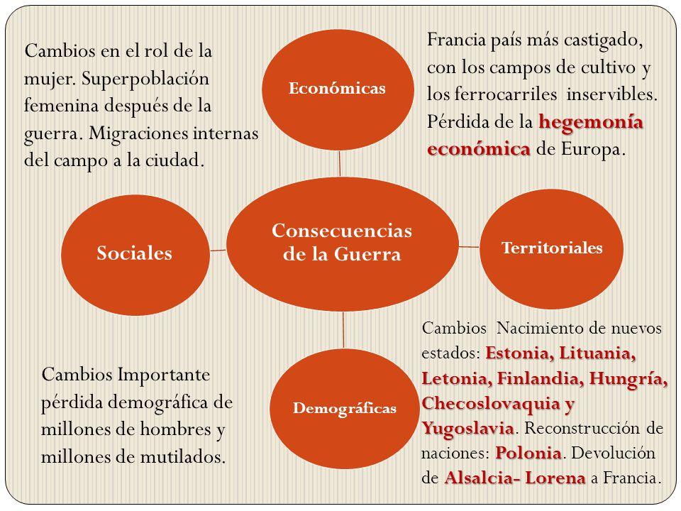 Consecuencias de la Guerra EconómicasTerritoriales Demográficas Sociales Cambios en el rol de la mujer. Superpoblación femenina después de la guerra.