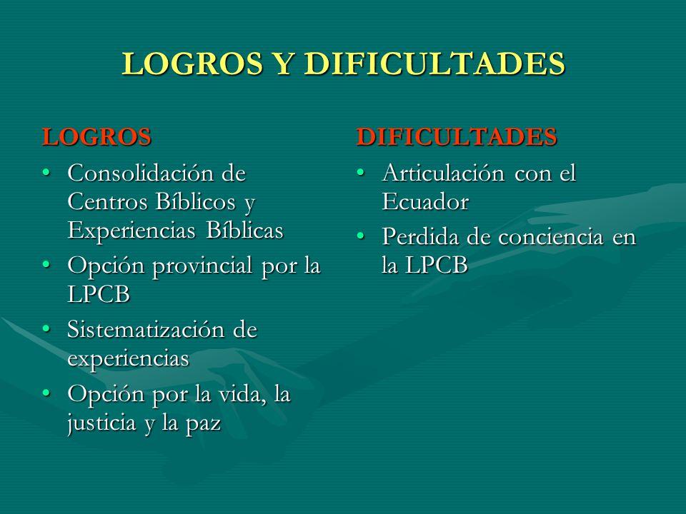 LOGROS Y DIFICULTADES LOGROS Consolidación de Centros Bíblicos y Experiencias BíblicasConsolidación de Centros Bíblicos y Experiencias Bíblicas Opción
