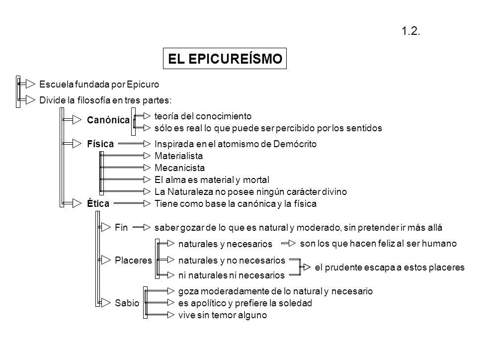 Escuela fundada porEpicuro Divide la filosofía en tres partes: Canónica teoría del conocimiento sólo es real lo que puede ser percibido por los sentid