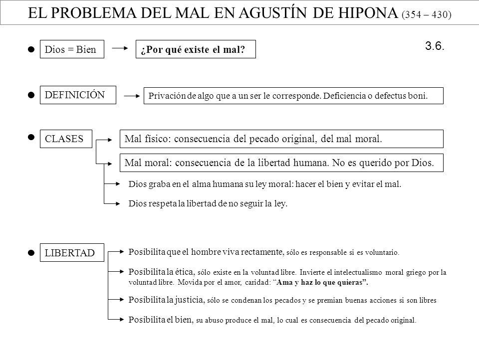 EL PROBLEMA DEL MAL EN AGUSTÍN DE HIPONA (354 – 430) Dios = Bien¿Por qué existe el mal? DEFINICIÓN Privación de algo que a un ser le corresponde. Defi