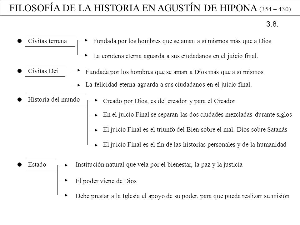 FILOSOFÍA DE LA HISTORIA EN AGUSTÍN DE HIPONA (354 – 430) Civitas terrena Fundada por los hombres que se aman a sí mismos más que a Dios La condena et