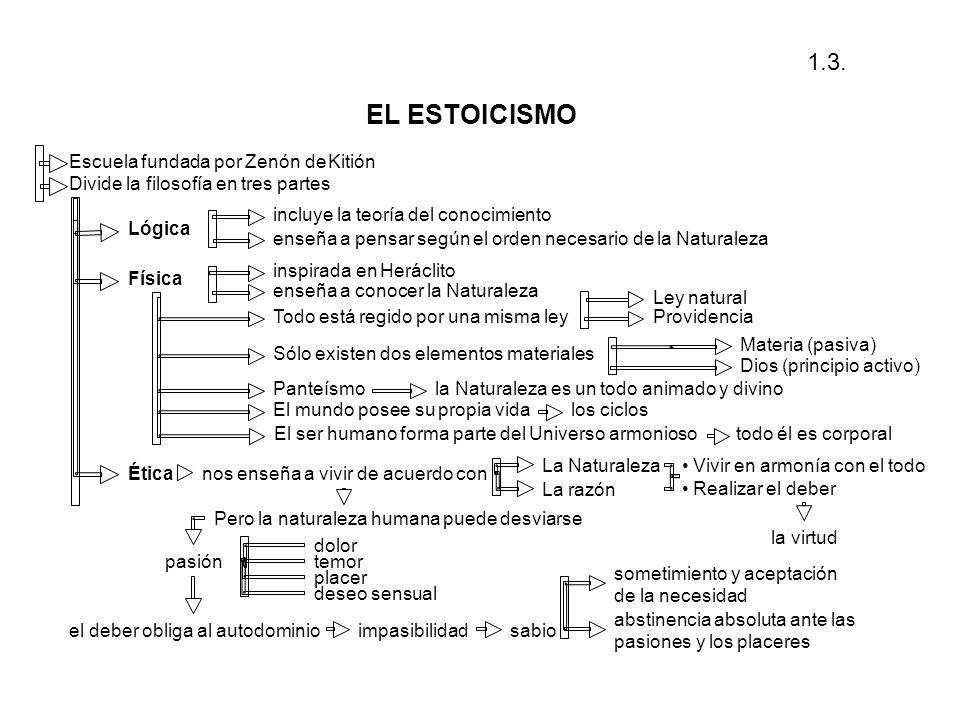 Escuela fundada por Zenón deKitión Divide la filosofía en tres partes Lógica incluye la teoría del conocimiento enseña a pensar según el orden necesar
