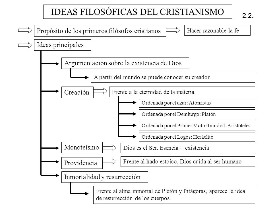 IDEAS FILOSÓFICAS DEL CRISTIANISMO Propósito de los primeros filósofos cristianos Hacer razonable la fe Ideas principales Argumentación sobre la exist