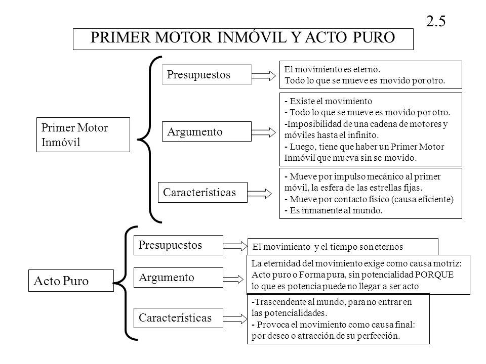 PRIMER MOTOR INMÓVIL Y ACTO PURO 2.5 Primer Motor Inmóvil Acto Puro El movimiento y el tiempo son eternos Presupuestos La eternidad del movimiento exi