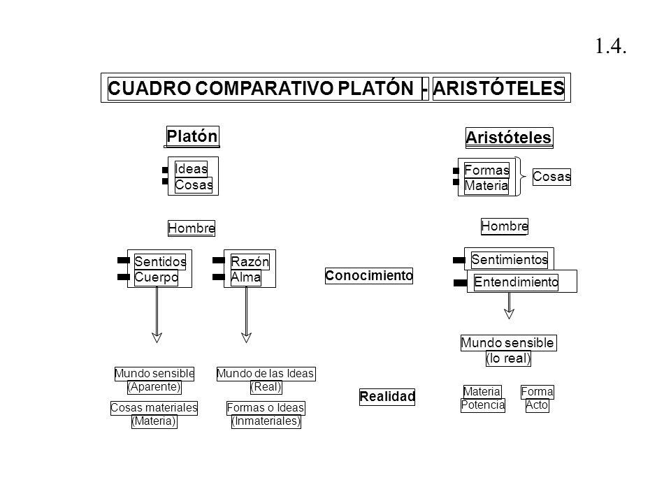Platón Aristóteles Mundo sensible (Aparente) Cosas materiales (Materia) Mundo de las Ideas (Real) Formas o Ideas (Inmateriales) Mundo sensible (lo rea