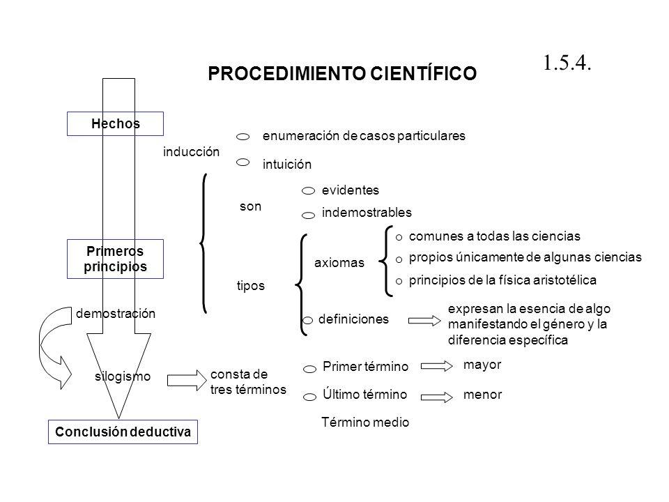 inducción Hechos Primeros principios son tipos expresan la esencia de algo manifestando el género y la diferencia específica consta de tres términos m