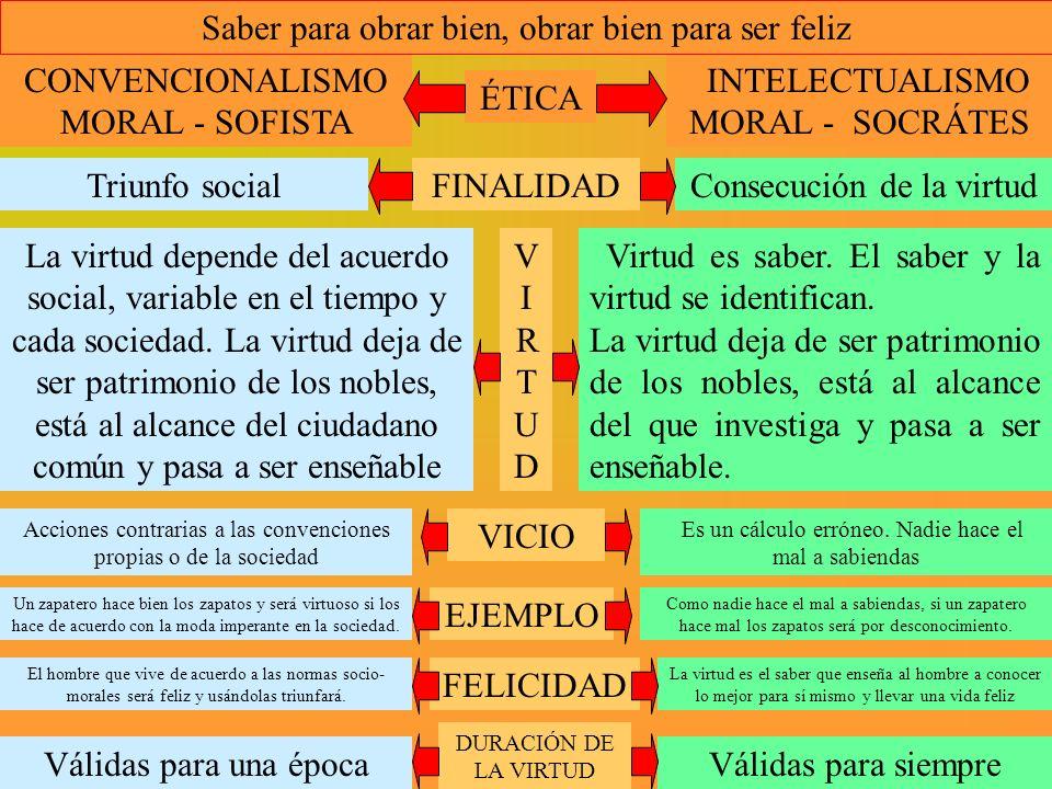 ÉTICA FINALIDAD V I R T U D VICIO EJEMPLO FELICIDAD DURACIÓN DE LA VIRTUD CONVENCIONALISMO MORAL - SOFISTA INTELECTUALISMO MORAL - SOCRÁTES Triunfo so