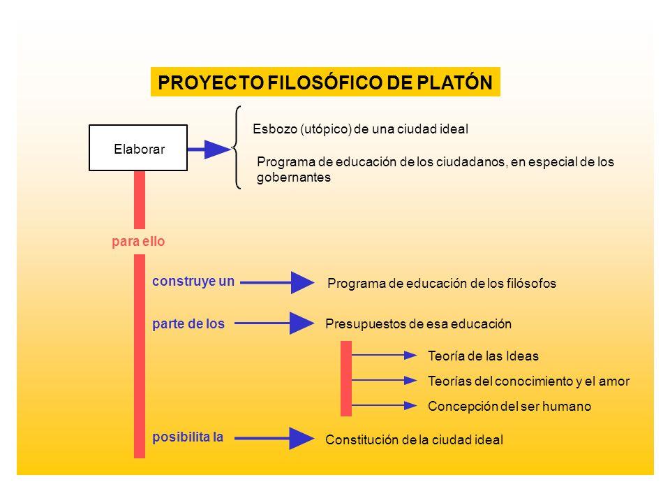 Elaborar Esbozo (utópico) de una ciudad ideal Programa de educación de los ciudadanos, en especial de los gobernantes para ello Programa de educación
