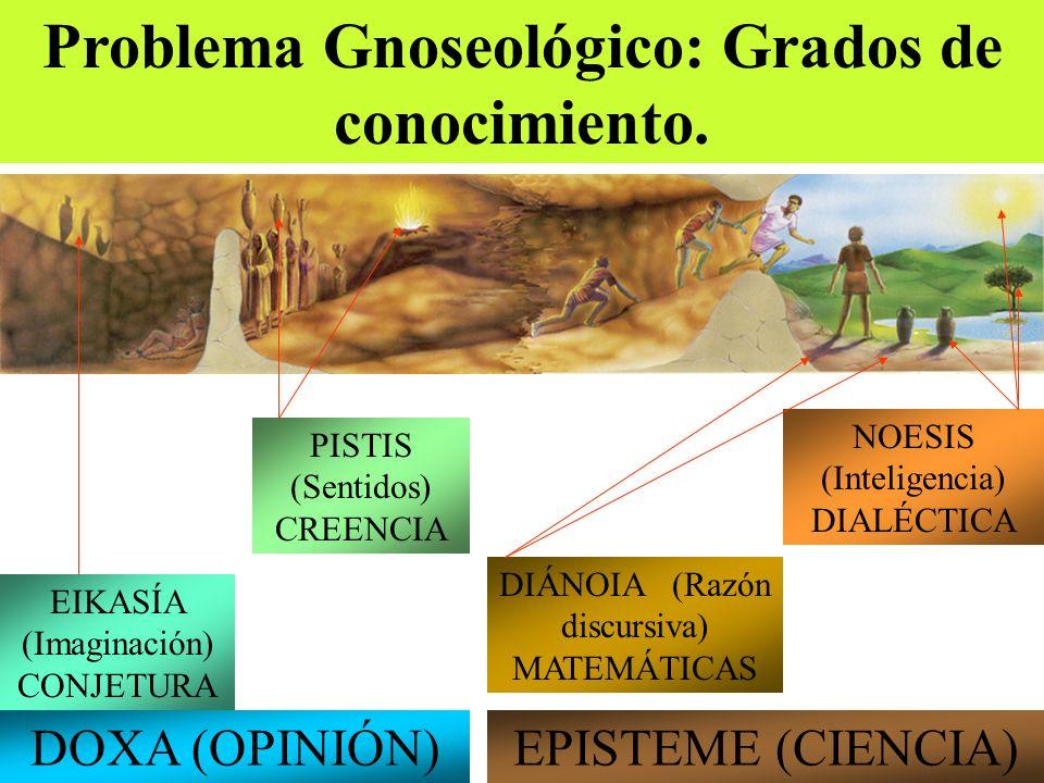 Problema Gnoseológico: Grados de conocimiento. DOXA (OPINIÓN)EPISTEME (CIENCIA) EIKASÍA (Imaginación) CONJETURA PISTIS (Sentidos) CREENCIA DIÁNOIA (Ra