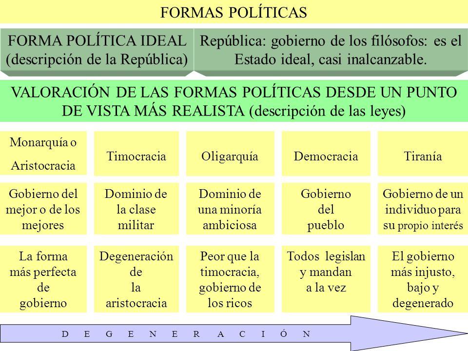 FORMAS POLÍTICAS FORMA POLÍTICA IDEAL (descripción de la República) República: gobierno de los filósofos: es el Estado ideal, casi inalcanzable. VALOR