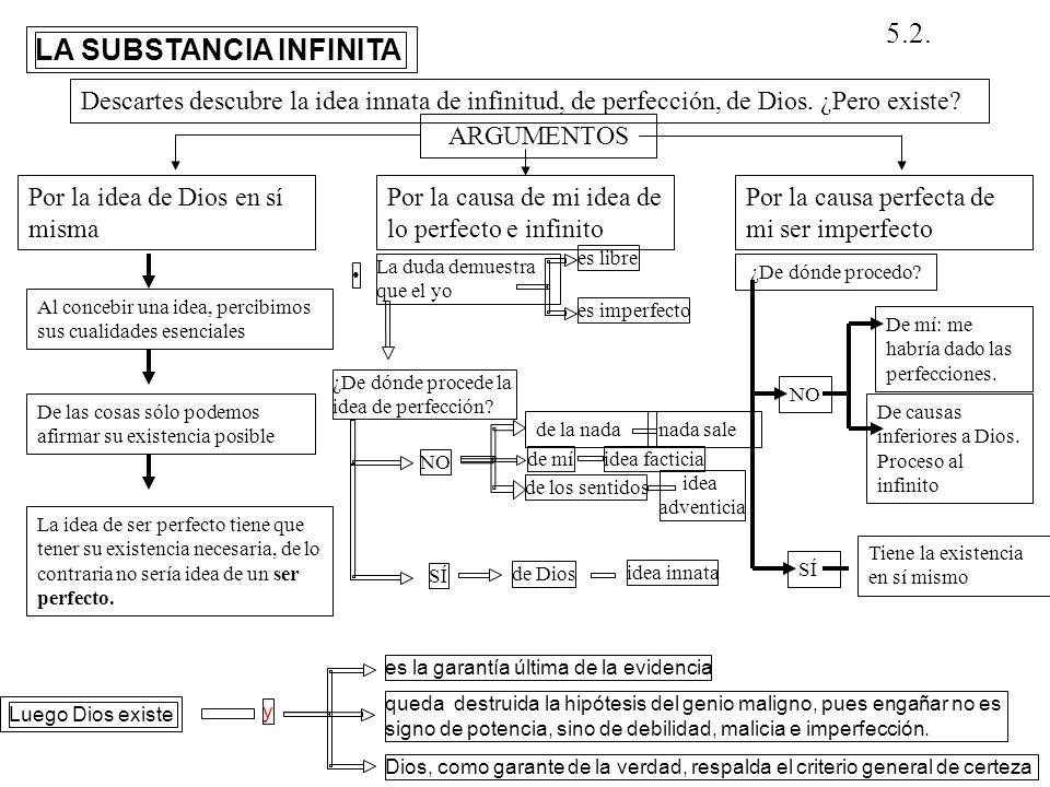 LA SUBSTANCIA INFINITA idea adventicia Descartes descubre la idea innata de infinitud, de perfección, de Dios. ¿Pero existe? ARGUMENTOS Por la causa d