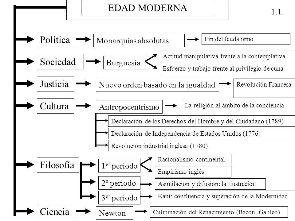 EDAD MODERNA Política Monarquías absolutas Fin del feudalismo Sociedad Burguesía Actitud manipulativa frente a la contemplativa Esfuerzo y trabajo fre