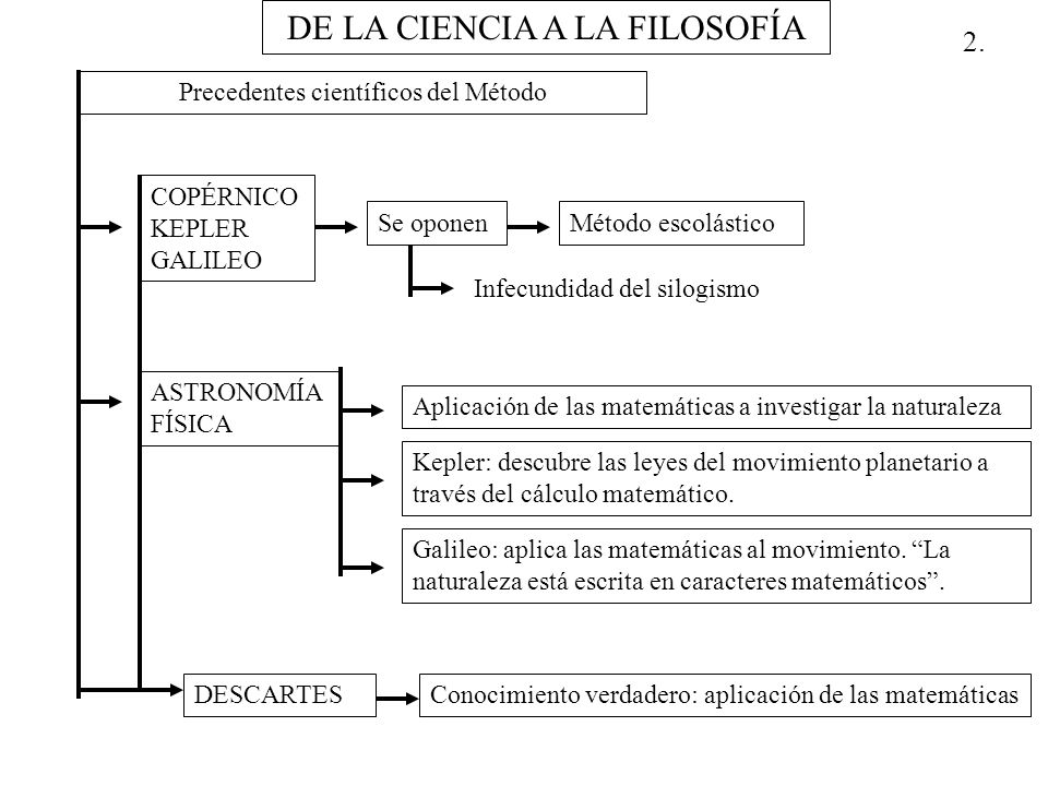 2. DE LA CIENCIA A LA FILOSOFÍA Precedentes científicos del Método COPÉRNICO KEPLER GALILEO Se oponenMétodo escolástico Infecundidad del silogismo AST