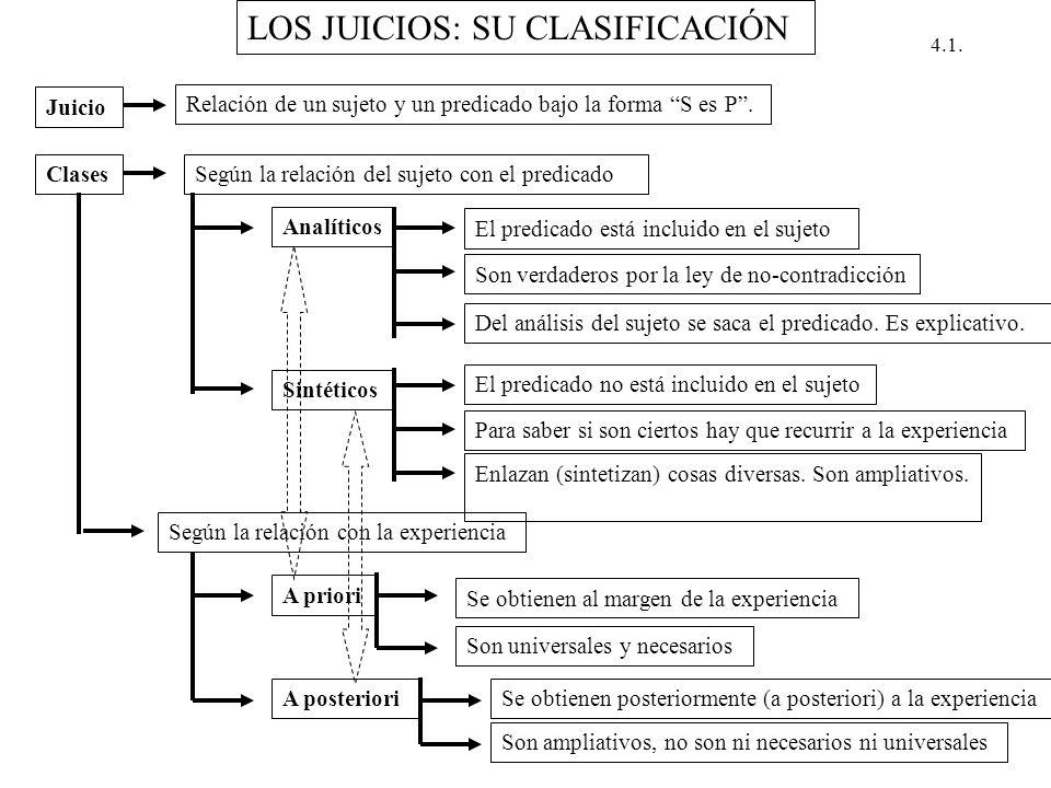 LOS JUICIOS: SU CLASIFICACIÓN Juicio Relación de un sujeto y un predicado bajo la forma S es P. Clases Según la relación del sujeto con el predicado A