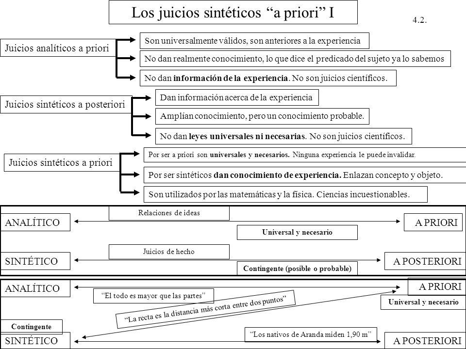 Los juicios sintéticos a priori I Juicios analíticos a priori Son universalmente válidos, son anteriores a la experiencia No dan realmente conocimient