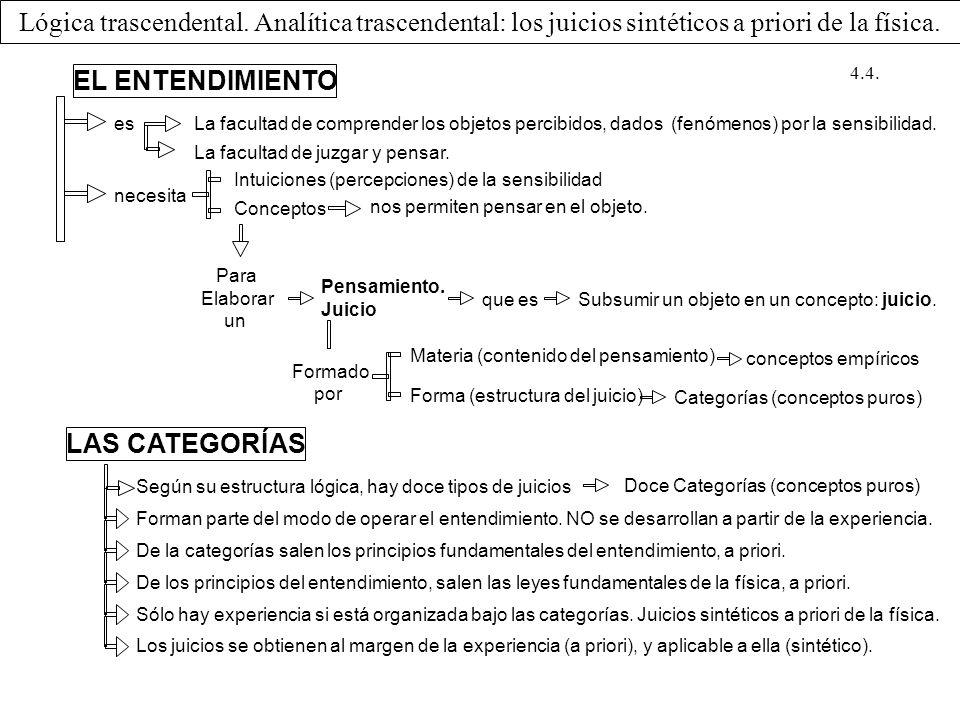 Lógica trascendental. Analítica trascendental: los juicios sintéticos a priori de la física. EL ENTENDIMIENTO esLa facultad de comprender los objetos