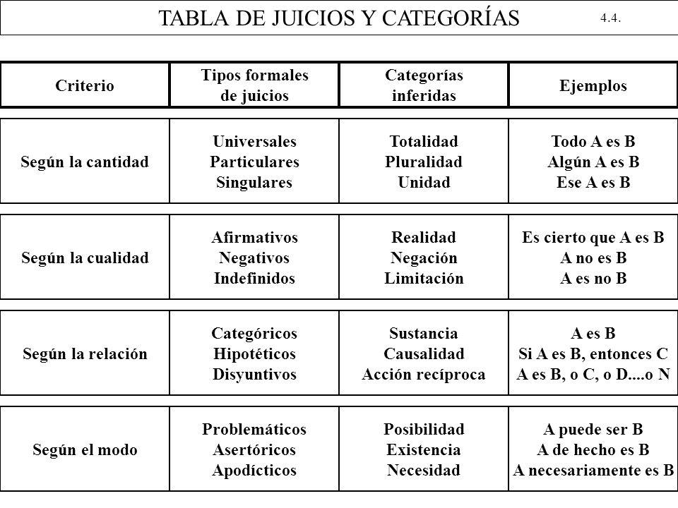 TABLA DE JUICIOS Y CATEGORÍAS Criterio Tipos formales de juicios Categorías inferidas Ejemplos Según la cantidad Universales Particulares Singulares T