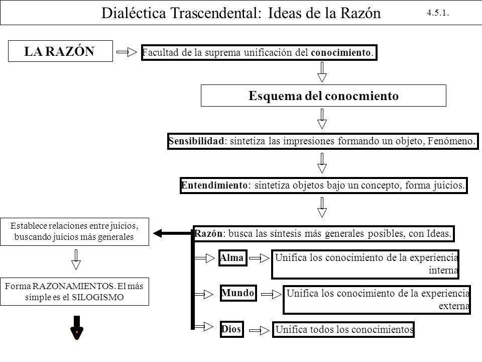 Dialéctica Trascendental: Ideas de la Razón LA RAZÓN Facultad de la suprema unificación del conocimiento. Esquema del conocmiento Sensibilidad: sintet