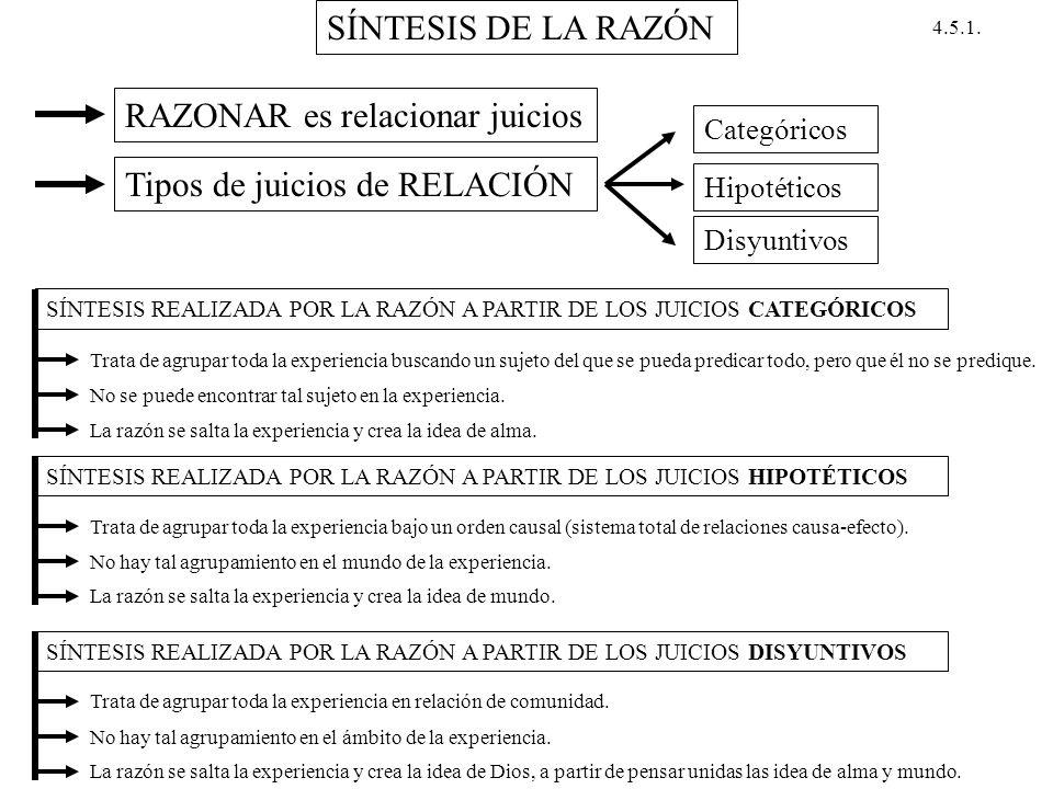 SÍNTESIS DE LA RAZÓN RAZONAR es relacionar juicios Tipos de juicios de RELACIÓN Categóricos Hipotéticos Disyuntivos SÍNTESIS REALIZADA POR LA RAZÓN A