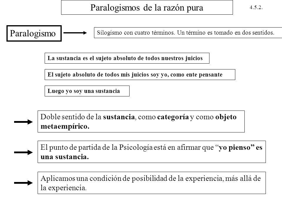 Paralogismos de la razón pura Paralogismo Silogismo con cuatro términos. Un término es tomado en dos sentidos. La sustancia es el sujeto absoluto de t