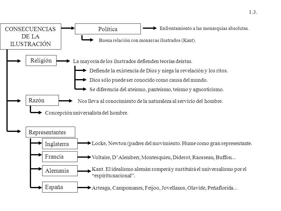 CONSECUENCIAS DE LA ILUSTRACIÓN Política Enfrentamiento a las monarquías absolutas. Buena relación con monarcas ilustrados (Kant). Religión La mayoría