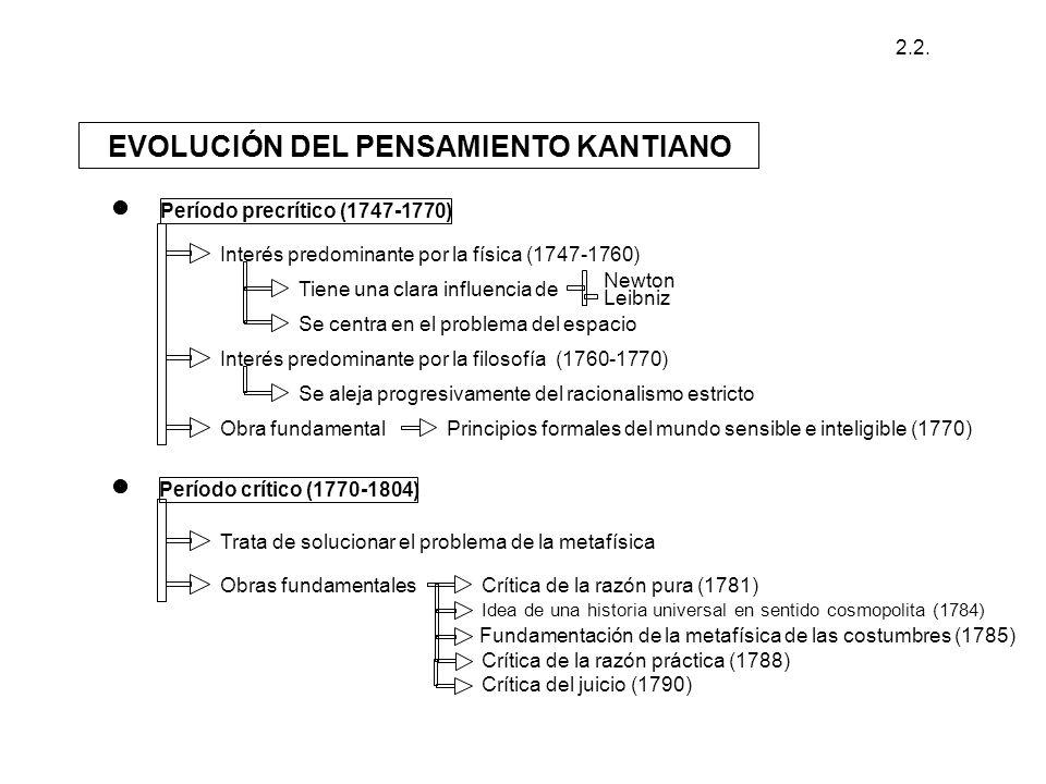 EVOLUCIÓN DEL PENSAMIENTO KANTIANO Período precrítico (1747-1770) Interés predominante por la física (1747-1760) Tiene una clara influencia de Newton