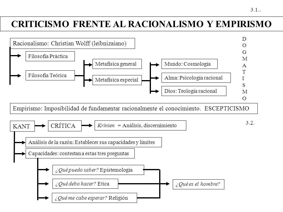 CRITICISMO FRENTE AL RACIONALISMO Y EMPIRISMO Racionalismo: Christian Wolff (leibnizaiano) Filosofía Práctica Filosofía Teórica Metafísica general Met