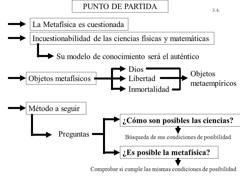 PUNTO DE PARTIDA La Metafísica es cuestionada Incuestionabilidad de las ciencias físicas y matemáticas Su modelo de conocimiento será el auténtico Obj