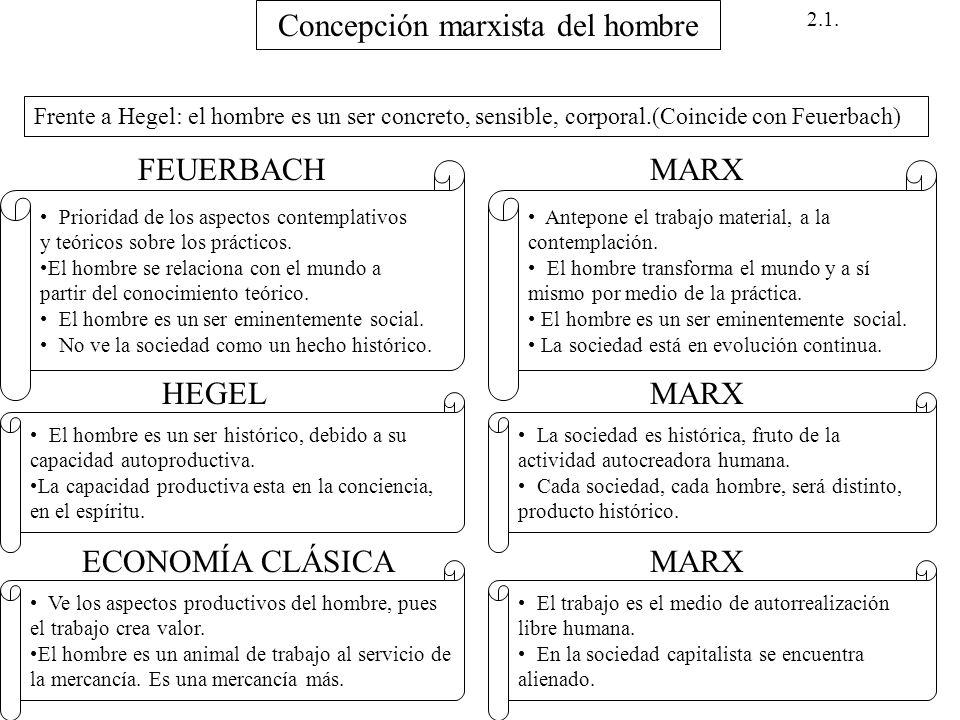 Concepción marxista del hombre Frente a Hegel: el hombre es un ser concreto, sensible, corporal.(Coincide con Feuerbach) Prioridad de los aspectos con