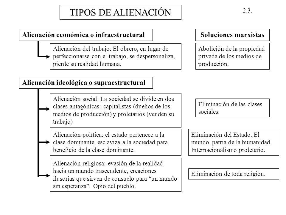 2.3. TIPOS DE ALIENACIÓN Alienación económica o infraestructural Alienación del trabajo: El obrero, en lugar de perfeccionarse con el trabajo, se desp