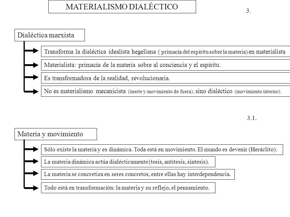3. MATERIALISMO DIALÉCTICO Dialéctica marxista Transforma la dialéctica idealista hegeliana ( primacía del espíritu sobre la materia) en materialista