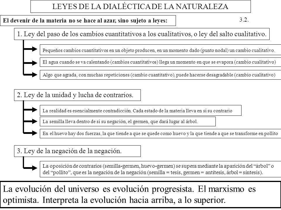 LEYES DE LA DIALÉCTICA DE LA NATURALEZA 1. Ley del paso de los cambios cuantitativos a los cualitativos, o ley del salto cualitativo. Pequeños cambios