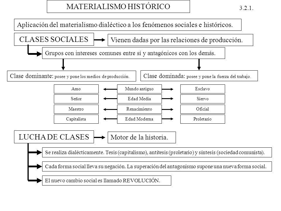 Resultado de imagen de esquema materialismo histórico
