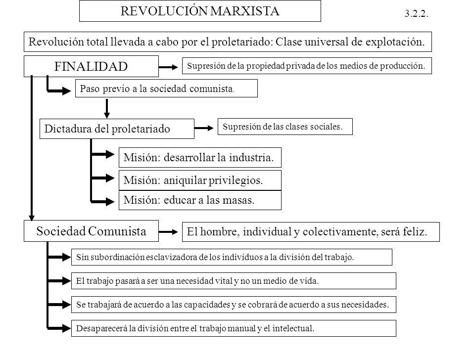 REVOLUCIÓN MARXISTA 3.2.2. Revolución total llevada a cabo por el proletariado: Clase universal de explotación. FINALIDAD Supresión de la propiedad pr