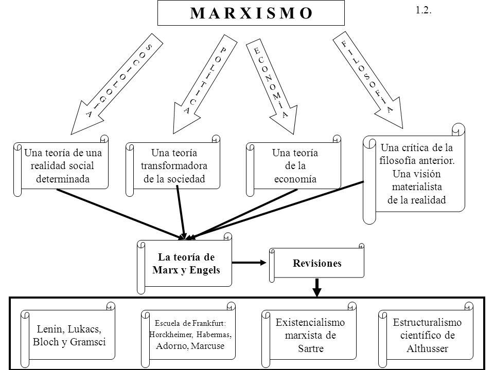 M A R X I S M O SOCIOLOGÍASOCIOLOGÍA Una teoría de una realidad social determinada POLÍTICAPOLÍTICA Una teoría transformadora de la sociedad ECONOMÍAE