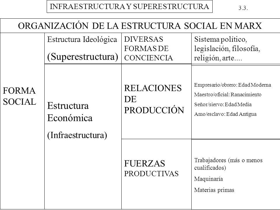 INFRAESTRUCTURA Y SUPERESTRUCTURA 3.3. ORGANIZACIÓN DE LA ESTRUCTURA SOCIAL EN MARX FORMA SOCIAL Estructura Ideológica (Superestructura) DIVERSAS FORM