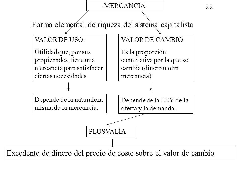 MERCANCÍA 3.3. Forma elemental de riqueza del sistema capitalista VALOR DE USO: Utilidad que, por sus propiedades, tiene una mercancía para satisfacer
