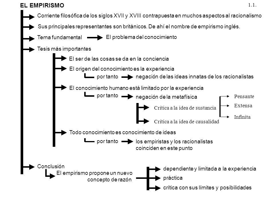 EL EMPIRISMO Corriente filosófica de los siglos XVII y XVIII contrapuesta en muchos aspectos al racionalismo Sus principales representantes son britán
