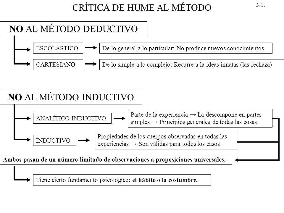 CRÍTICA DE HUME AL MÉTODO NO AL MÉTODO DEDUCTIVO ESCOLÁSTICODe lo general a lo particular: No produce nuevos conocimientos CARTESIANODe lo simple a lo